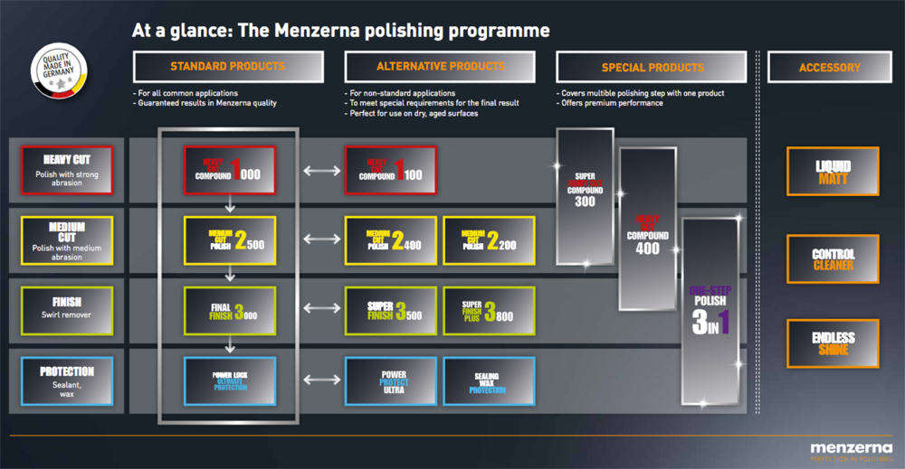 Menzerna 2015 Polishing Program Chart