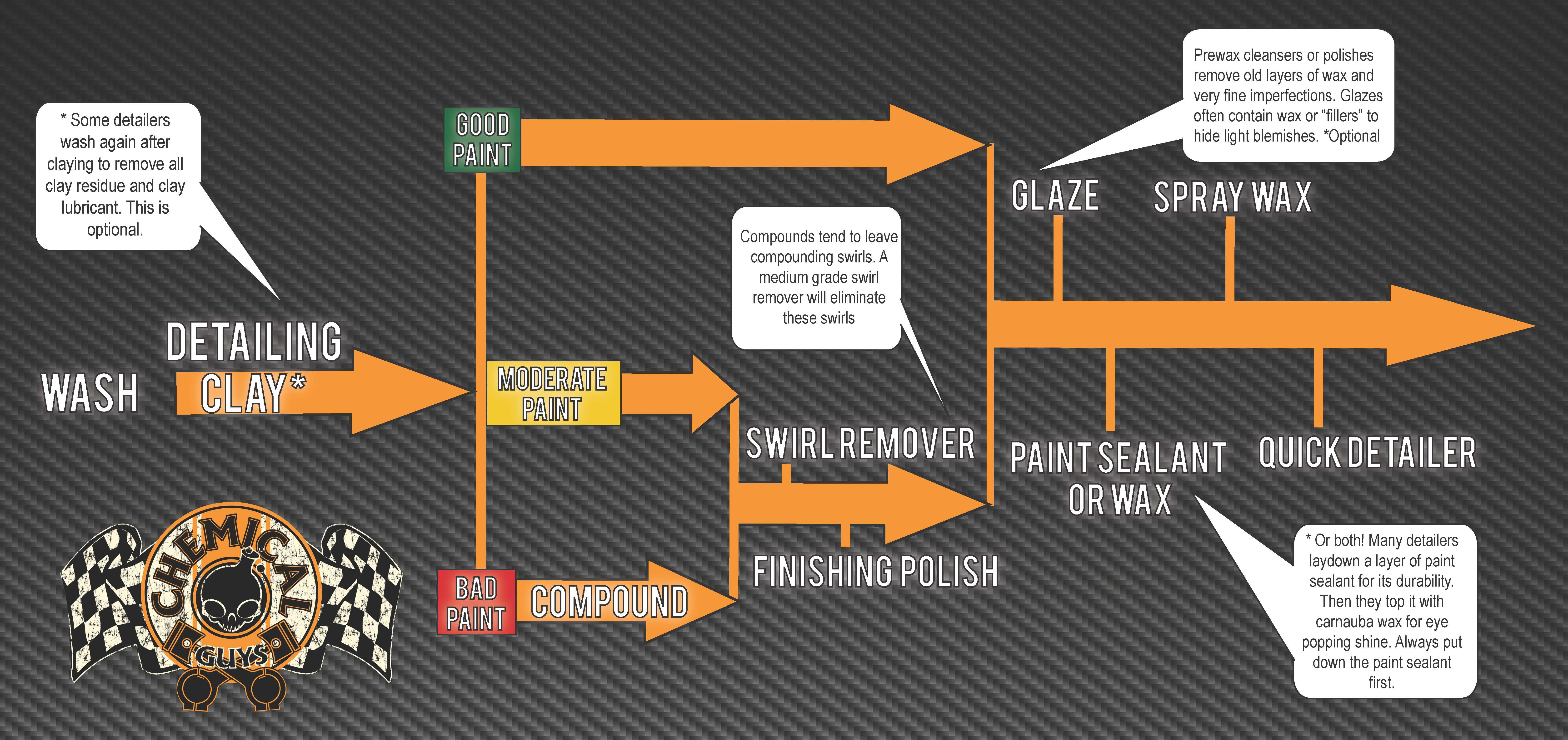 Detailing Enthusiasts Monthly February 2015 Ask A Pro Blog Process Flow Diagram Optional Steps Detailingflowchat