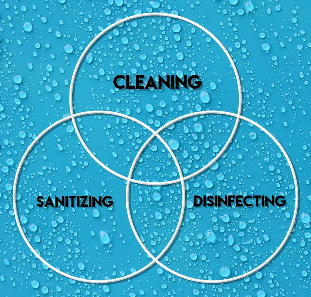 cleaning vs sanitizing vs disinfecting