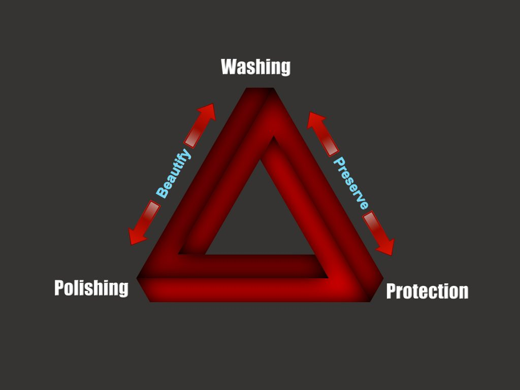 Graphic Triangle Of Car Care 3