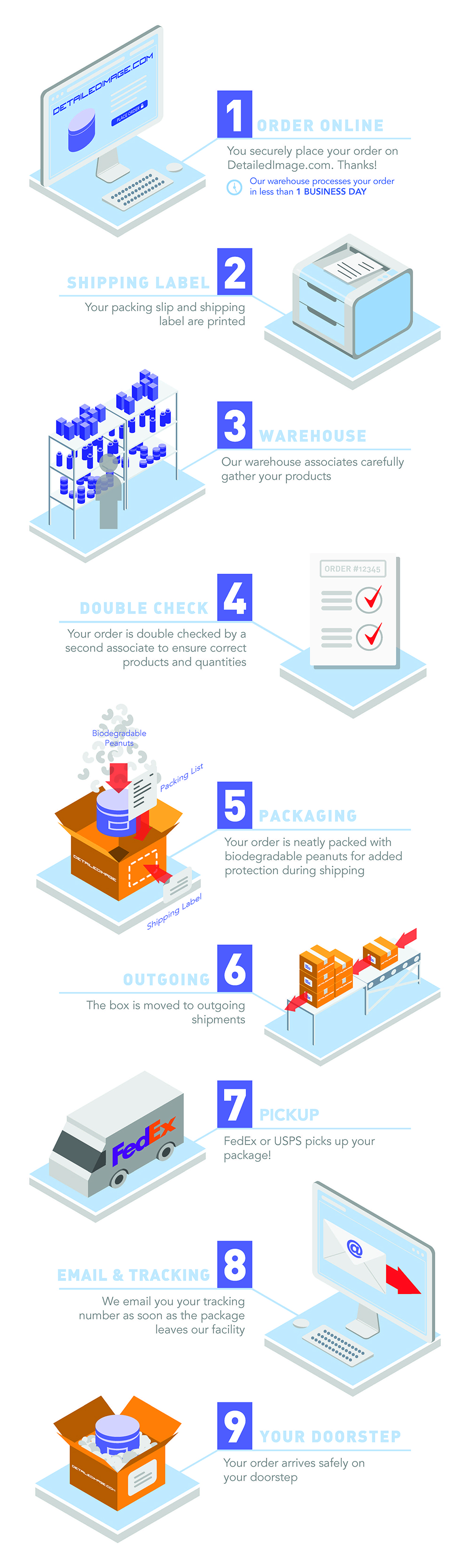 Detailed Image Ordering Process Infographic