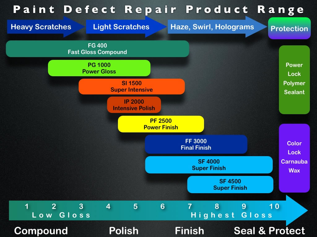 Menzerna Paint Defect Repair Product Range